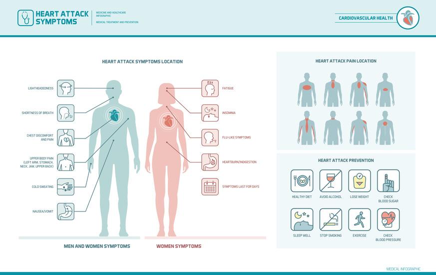 Frühwarnzeichen Herzinfarkt